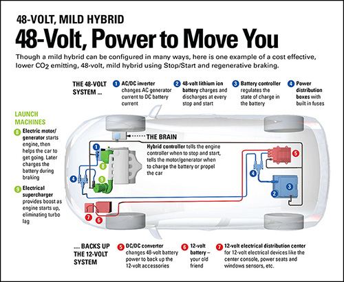 MOTOR Magazine | eNewsletter | Power to Spare | Electric Vehicles
